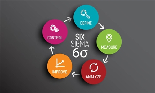 Online Course: Six Sigma and Lean Process from Course Gate